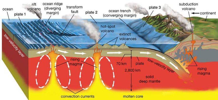 Gampang Paham, Teori Lempeng Tektonik
